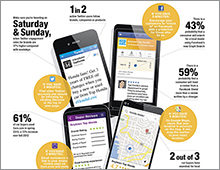 Digital Buzz infographic